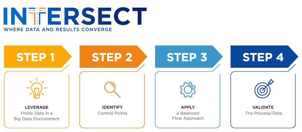 A graphical depiction of Intersect's 4-step process: leverage, identify, balance, validate.