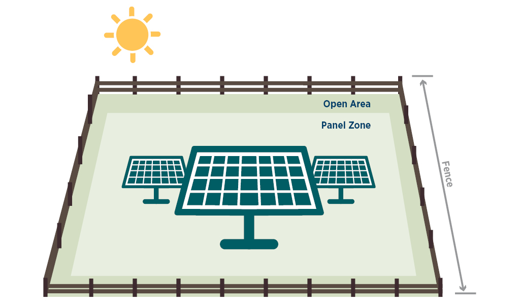 Graphic depicting panel zone and open area of a solar facility.